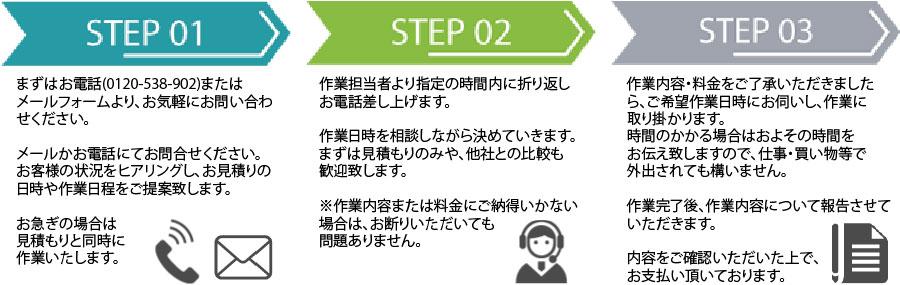 福井片付け110番作業の流れ